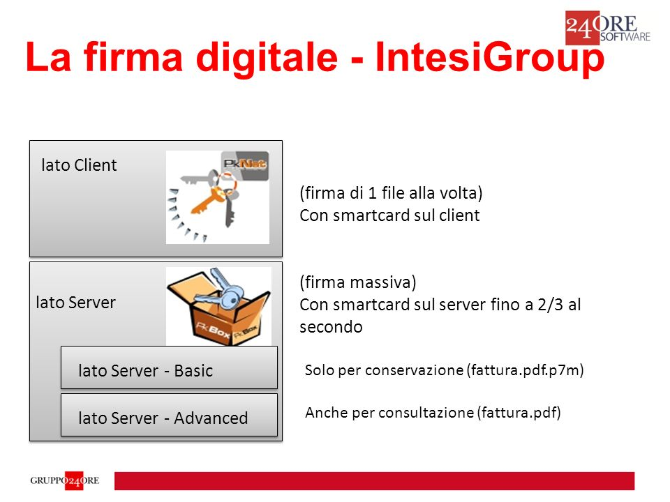 La firma digitale - IntesiGroup