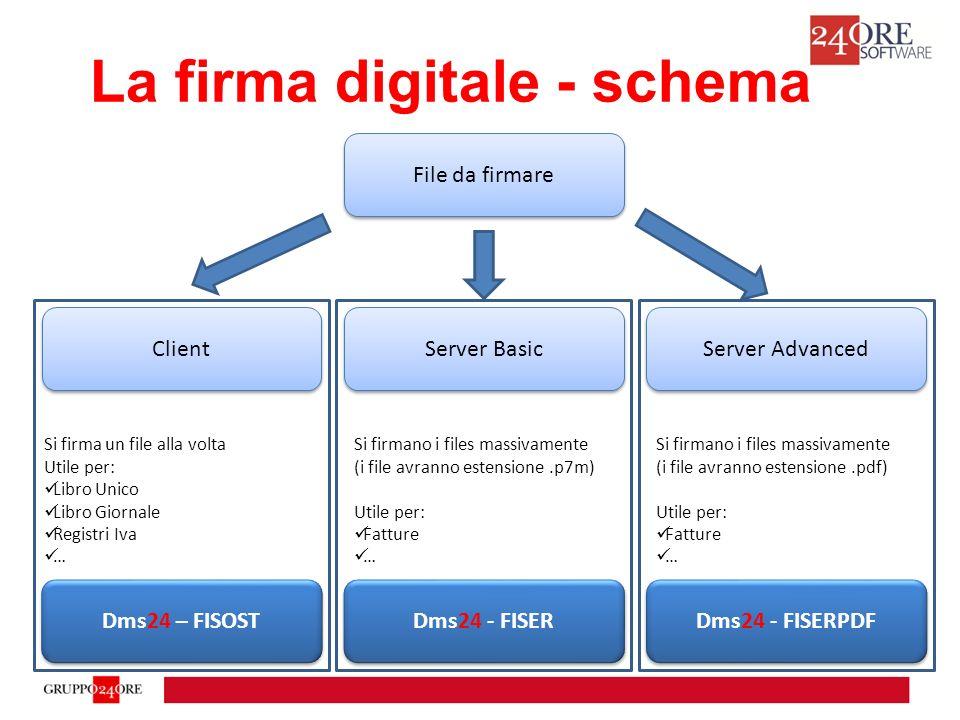 La firma digitale - schema