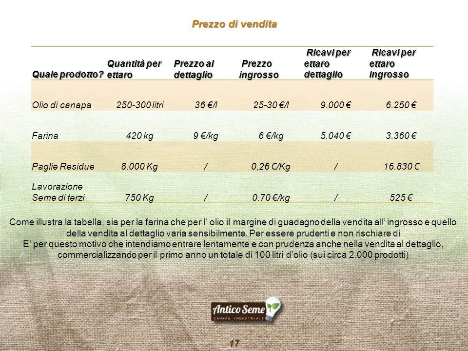 Prezzo di vendita Quale prodotto Quantità per ettaro