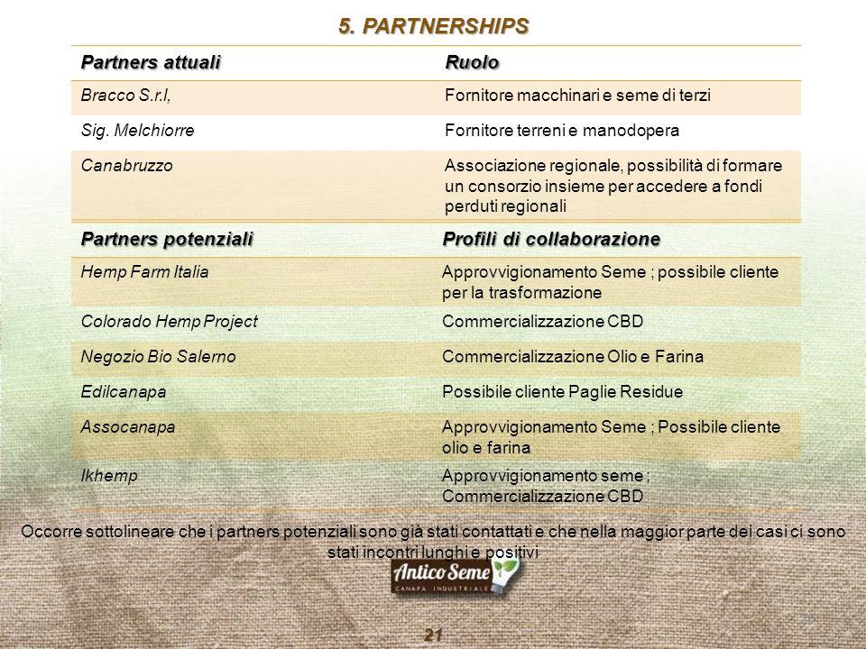 5. PARTNERSHIPS Partners attuali Ruolo Partners potenziali