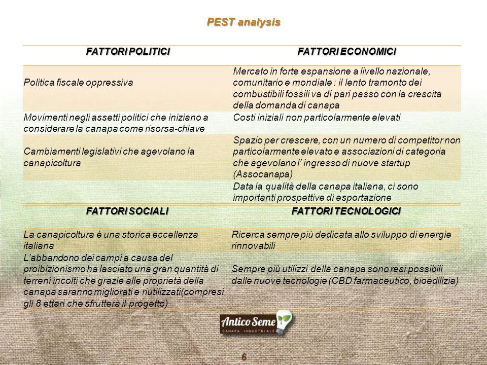 PEST analysis FATTORI POLITICI FATTORI ECONOMICI