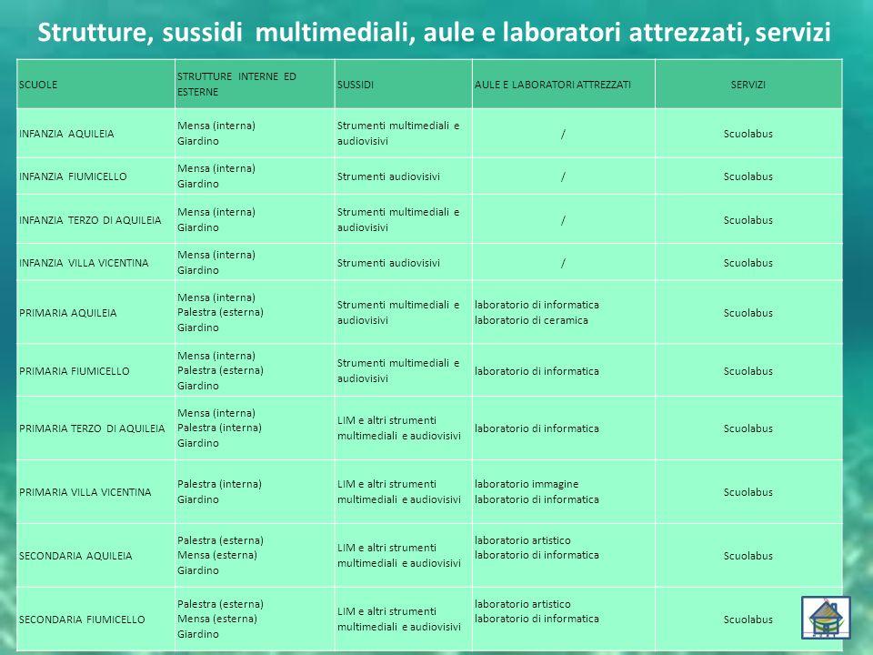 Strutture, sussidi multimediali, aule e laboratori attrezzati, servizi