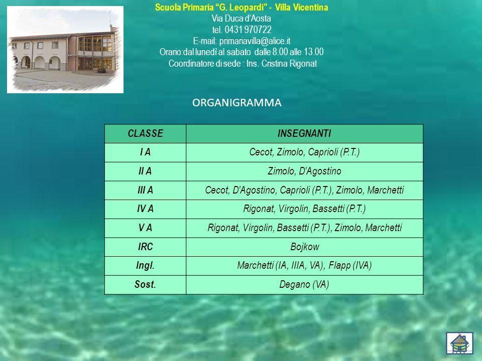 ORGANIGRAMMA CLASSE INSEGNANTI I A Cecot, Zimolo, Caprioli (P.T.) II A