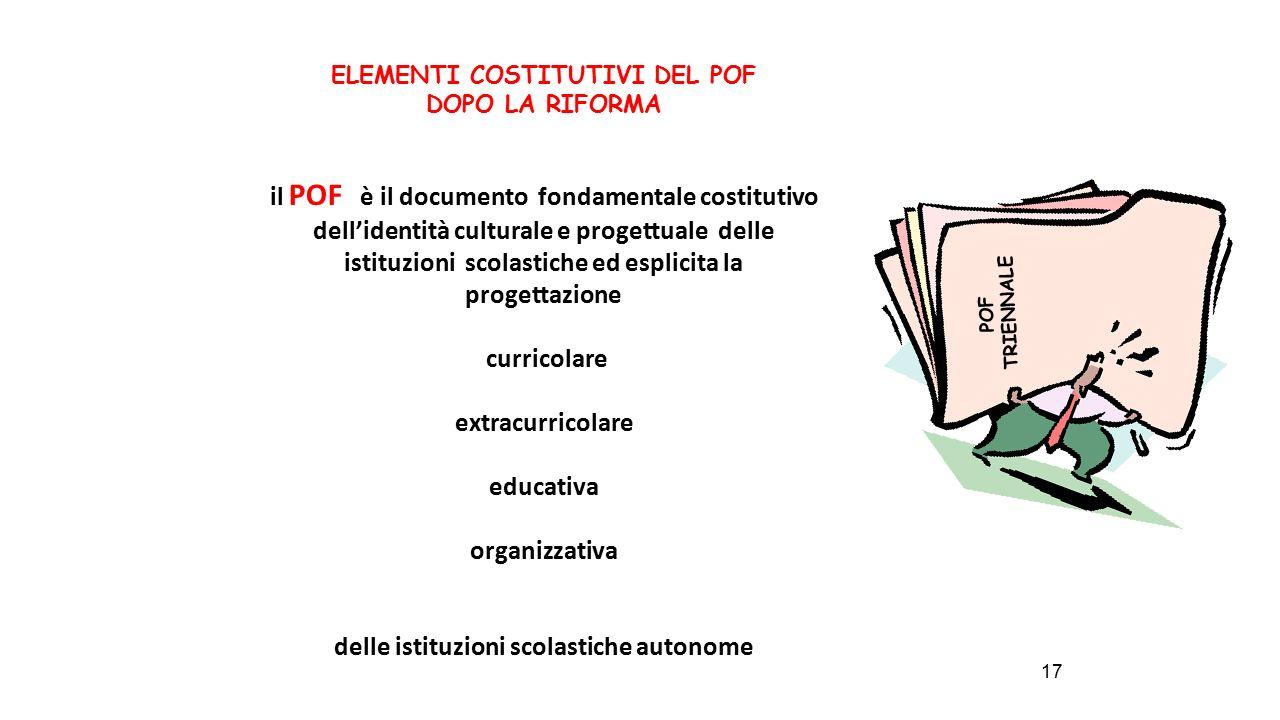 ELEMENTI COSTITUTIVI DEL POF delle istituzioni scolastiche autonome