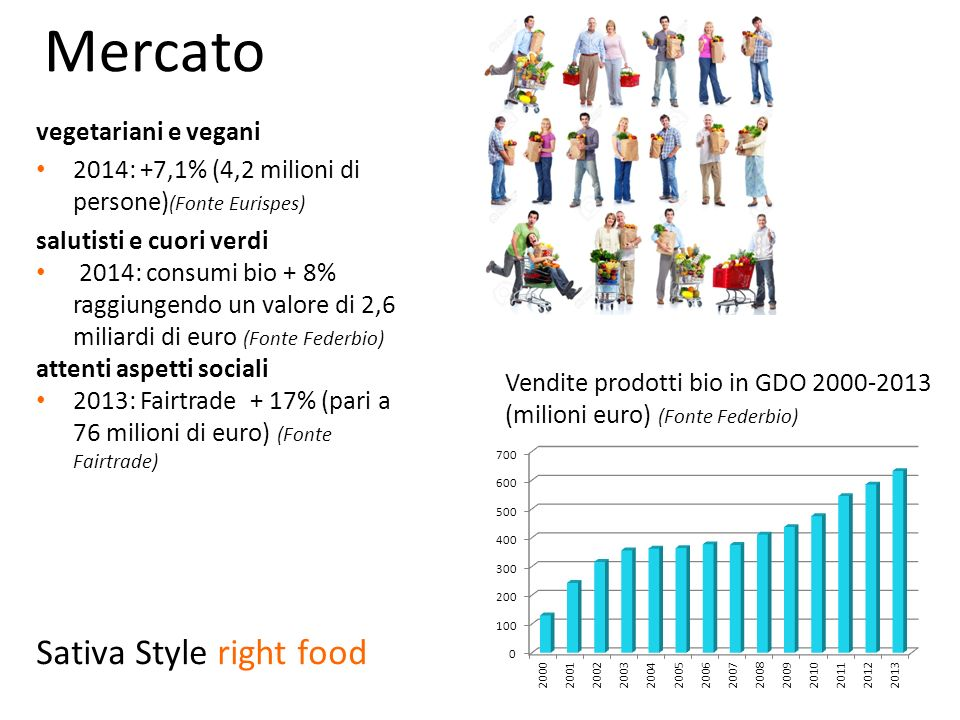 Mercato Sativa Style right food vegetariani e vegani