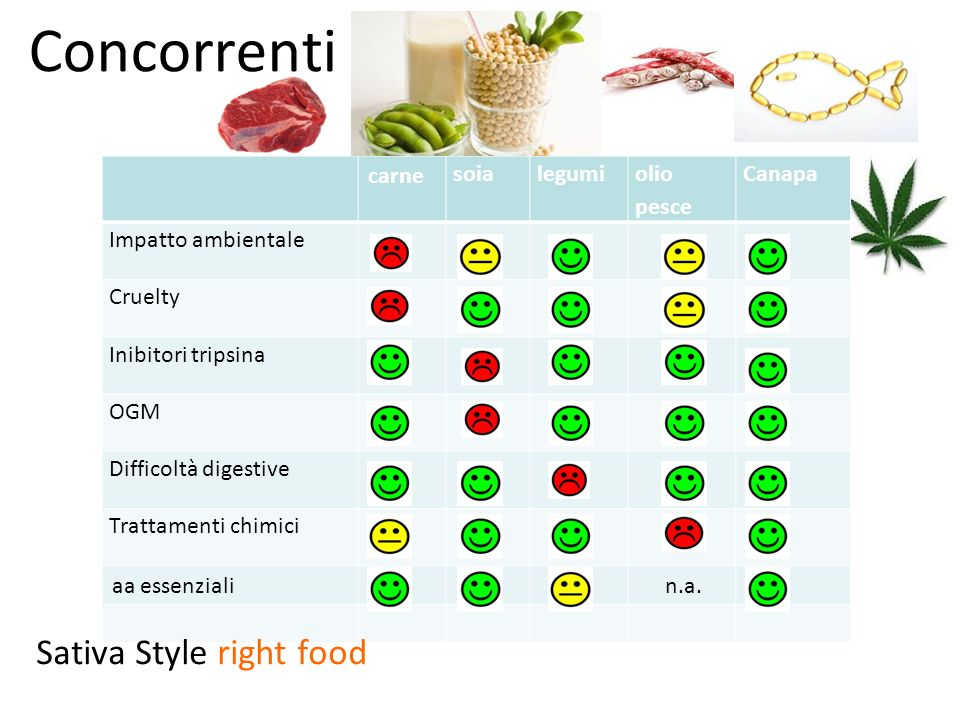 Concorrenti Sativa Style right food carne soia legumi olio pesce
