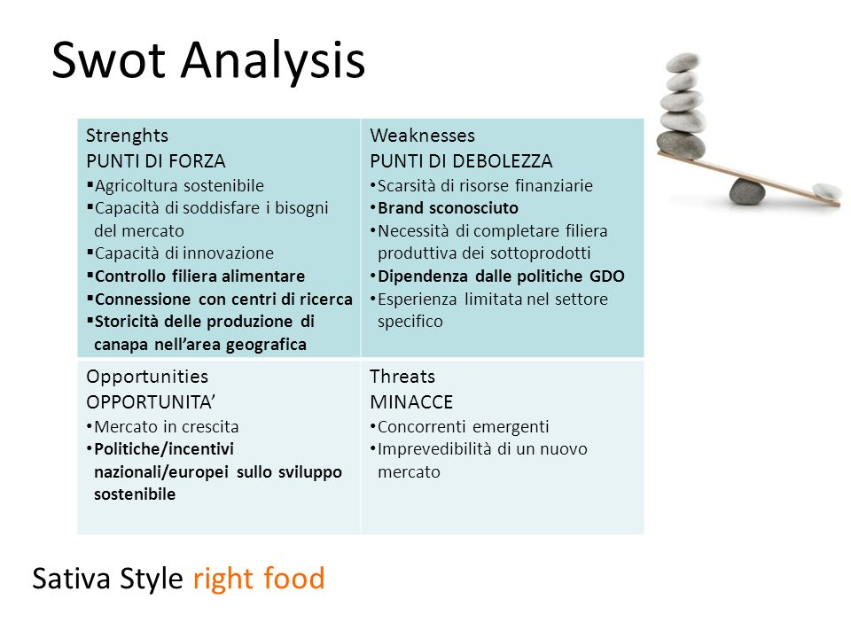 Swot Analysis Sativa Style right food Strenghts PUNTI DI FORZA