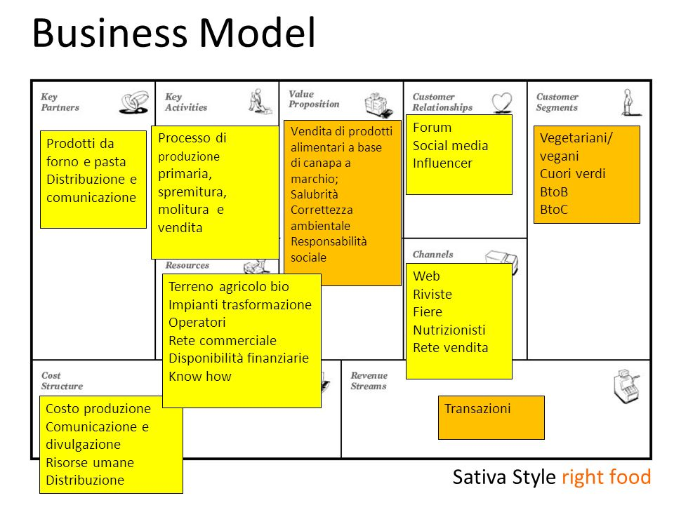 Business Model Sativa Style right food Forum Social media Influencer