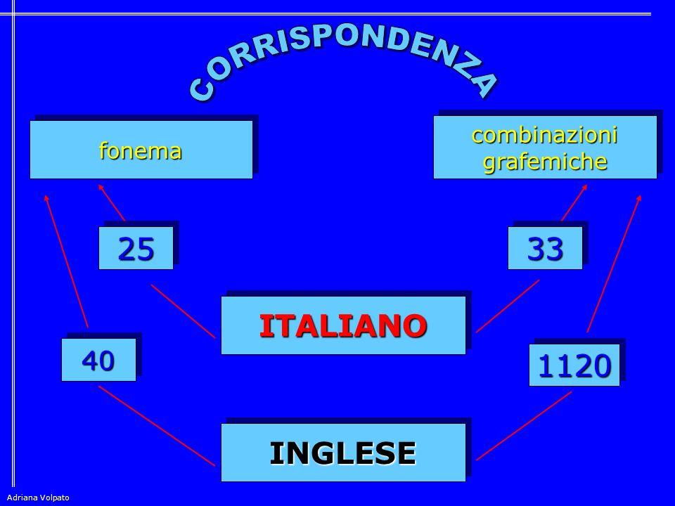 25 33 ITALIANO 1120 INGLESE CORRISPONDENZA 40 combinazioni fonema