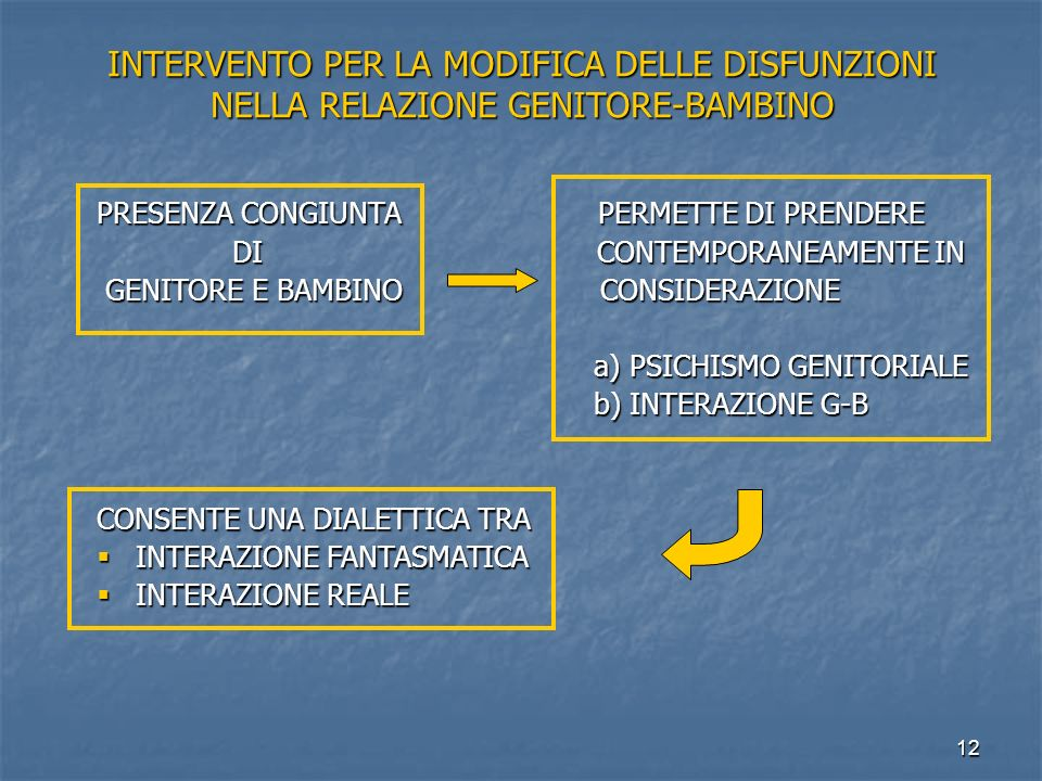 INTERVENTO PER LA MODIFICA DELLE DISFUNZIONI NELLA RELAZIONE GENITORE-BAMBINO