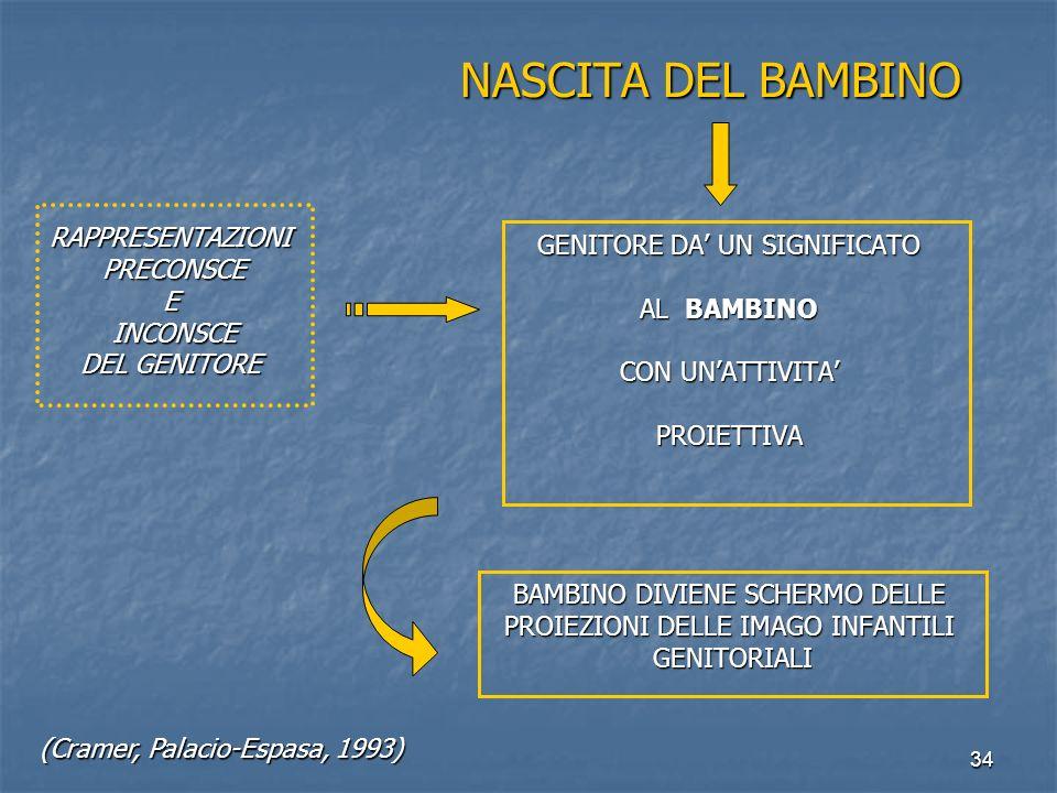 NASCITA DEL BAMBINO RAPPRESENTAZIONI GENITORE DA' UN SIGNIFICATO