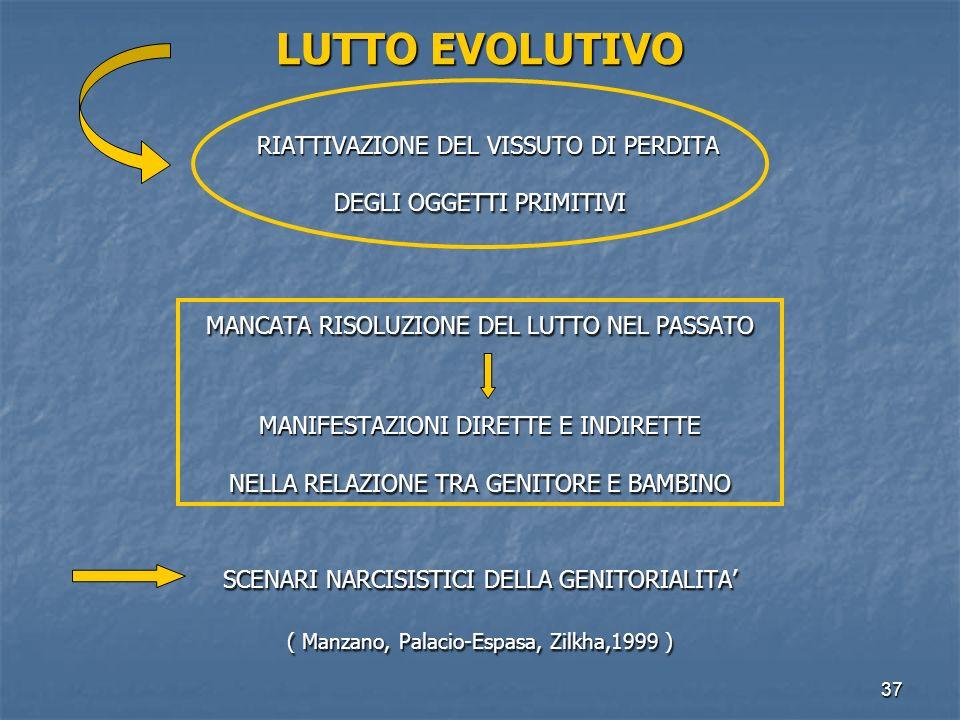 LUTTO EVOLUTIVO RIATTIVAZIONE DEL VISSUTO DI PERDITA