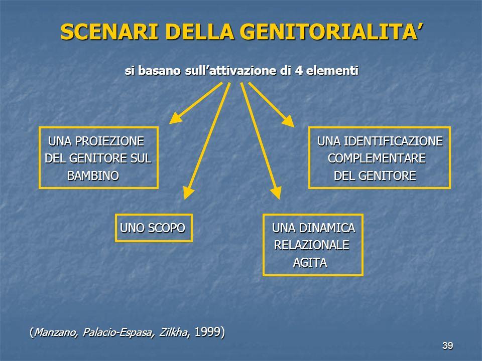SCENARI DELLA GENITORIALITA' si basano sull'attivazione di 4 elementi
