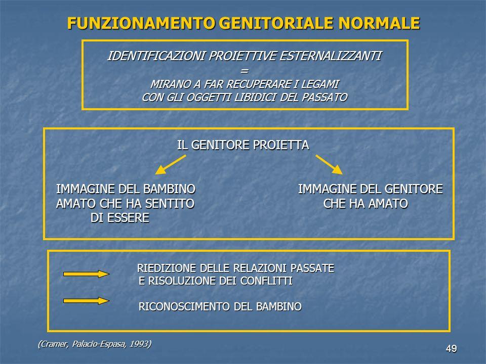 FUNZIONAMENTO GENITORIALE NORMALE IDENTIFICAZIONI PROIETTIVE ESTERNALIZZANTI = MIRANO A FAR RECUPERARE I LEGAMI CON GLI OGGETTI LIBIDICI DEL PASSATO