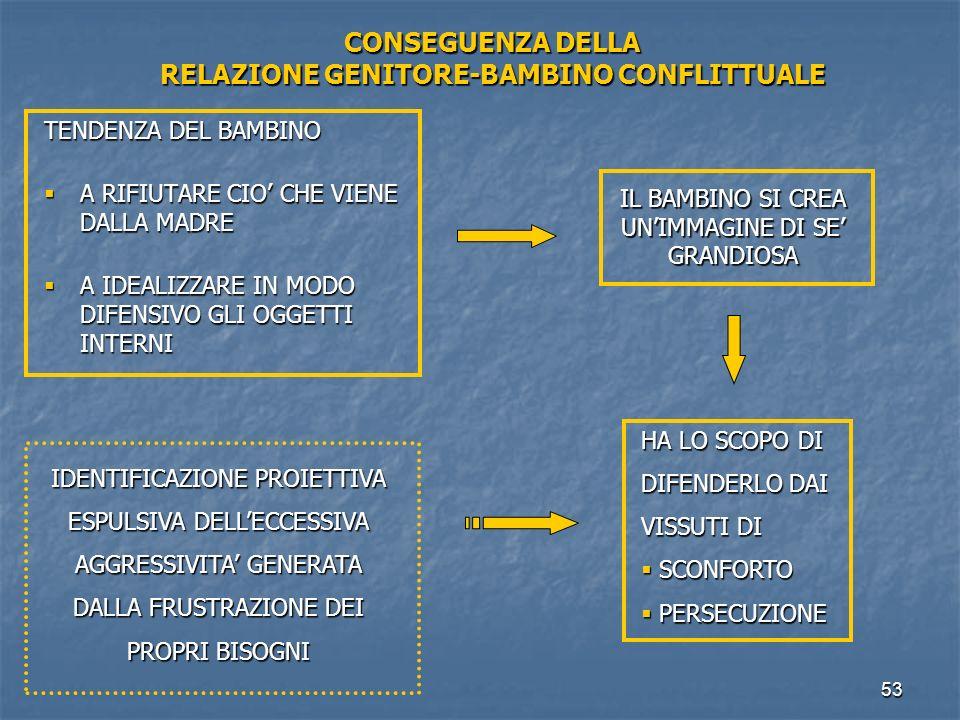 CONSEGUENZA DELLA RELAZIONE GENITORE-BAMBINO CONFLITTUALE