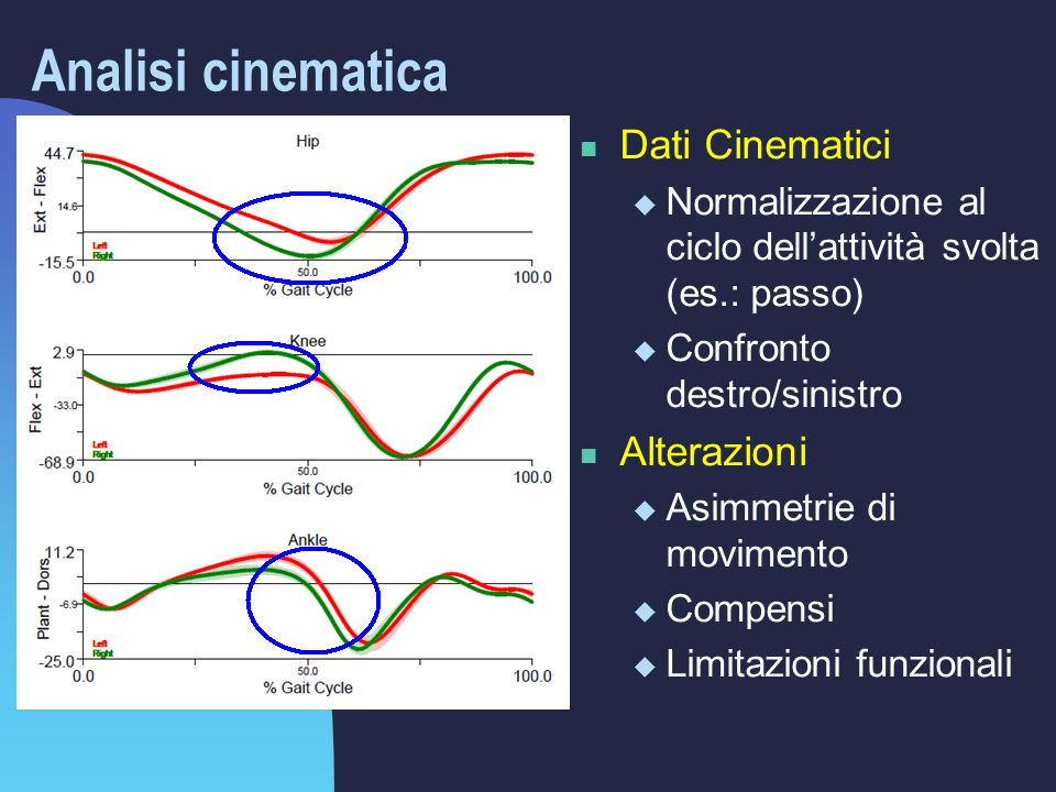 Analisi cinematica Dati Cinematici Alterazioni