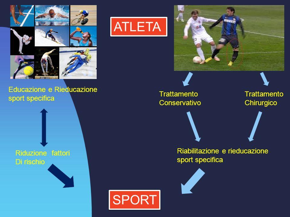 ATLETA SPORT Educazione e Rieducazione sport specifica Trattamento