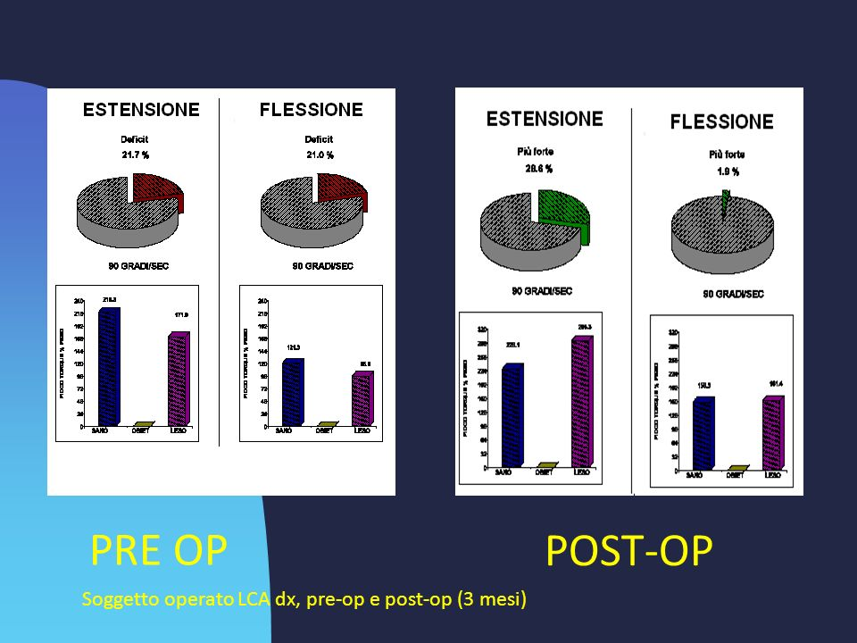 PRE OP POST-OP Soggetto operato LCA dx, pre-op e post-op (3 mesi)