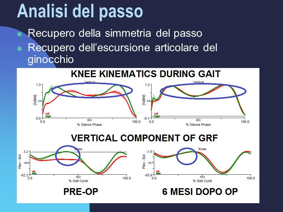 Analisi del passo Recupero della simmetria del passo