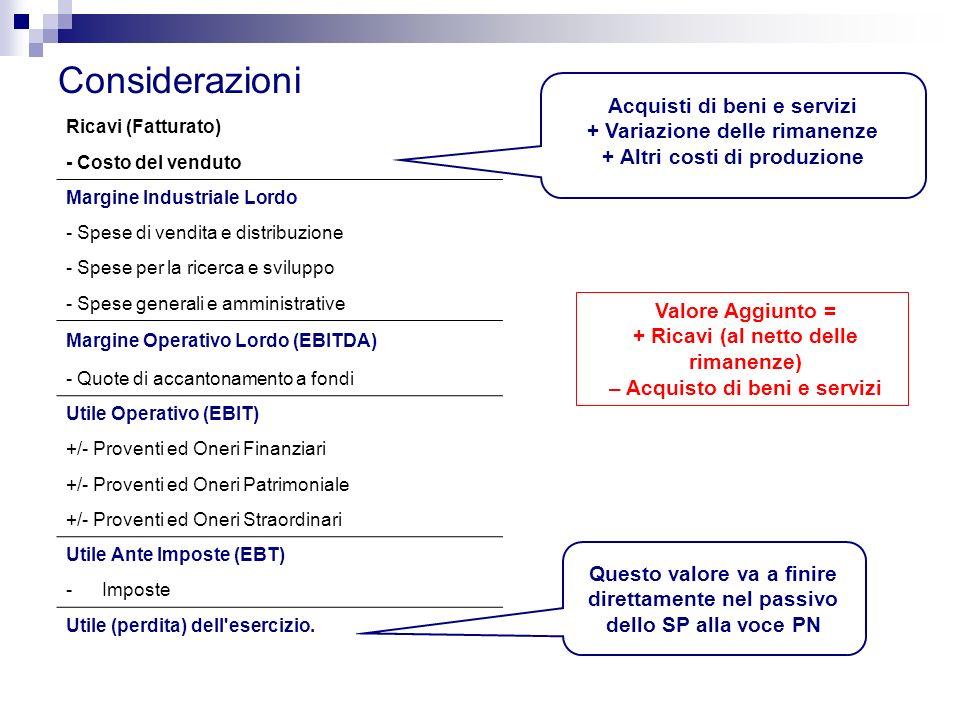 Considerazioni Acquisti di beni e servizi + Variazione delle rimanenze
