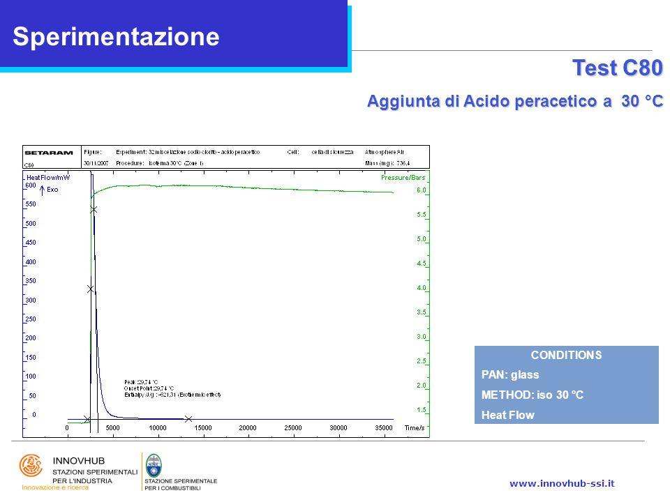 Sperimentazione Test C80 Aggiunta di Acido peracetico a 30 °C