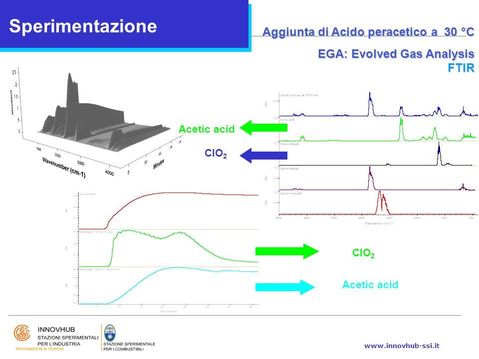 Sperimentazione Aggiunta di Acido peracetico a 30 °C