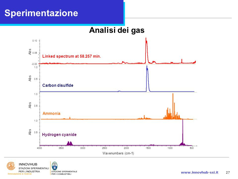 Sperimentazione Analisi dei gas Linked spectrum at 58.257 min.