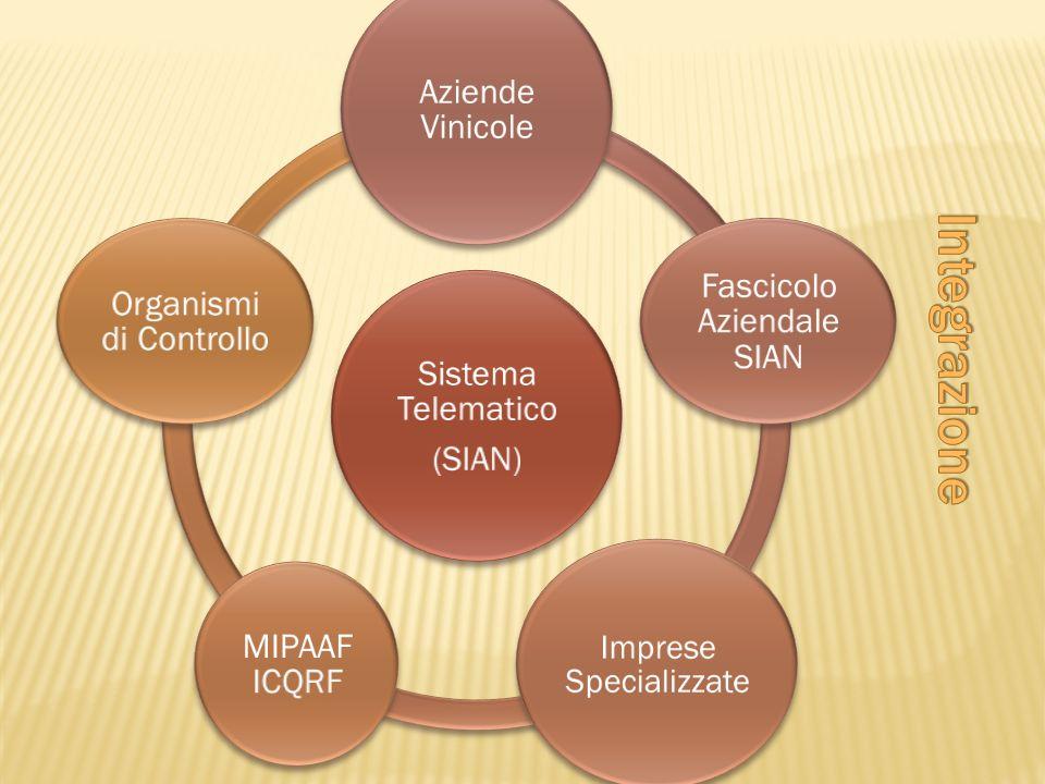Integrazione Sistema Telematico (SIAN) Aziende Vinicole