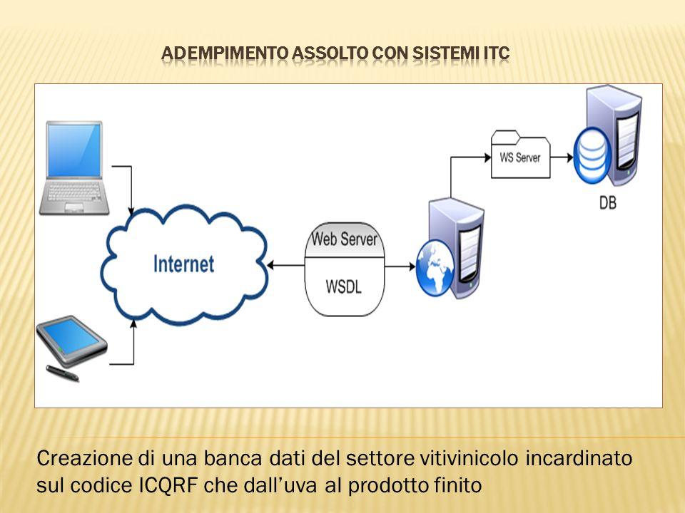 Adempimento Assolto con sistemi ITC