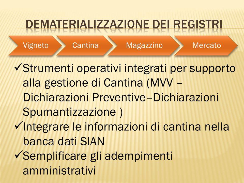 Dematerializzazione dei registri