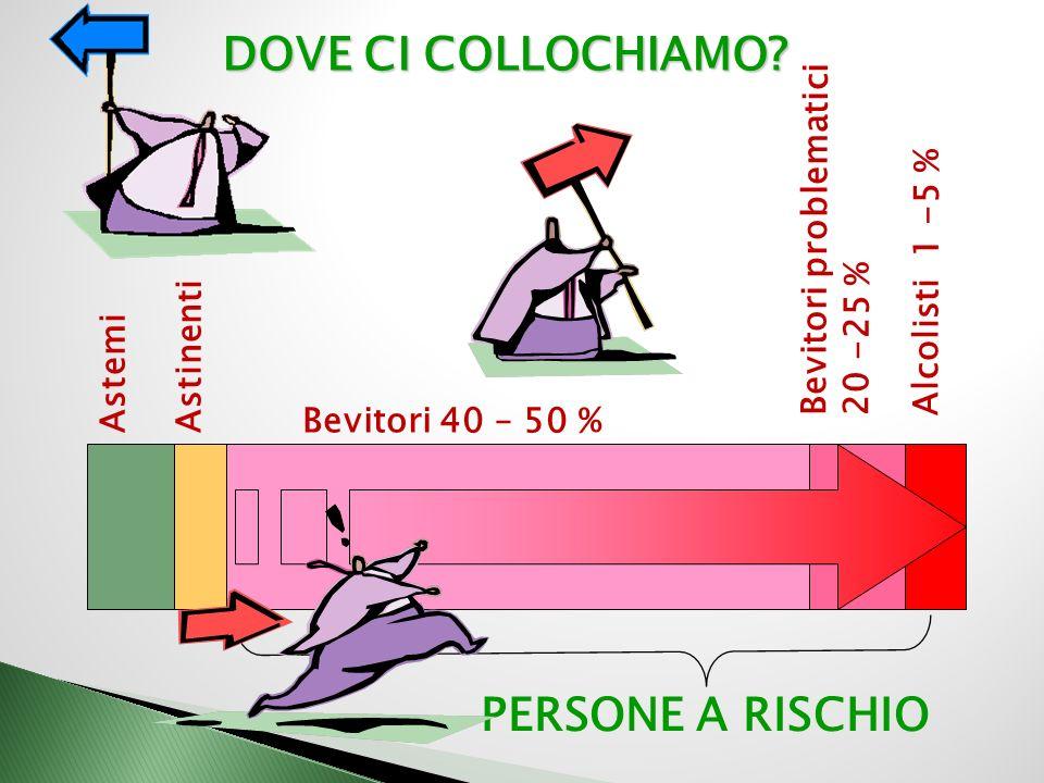 DOVE CI COLLOCHIAMO PERSONE A RISCHIO