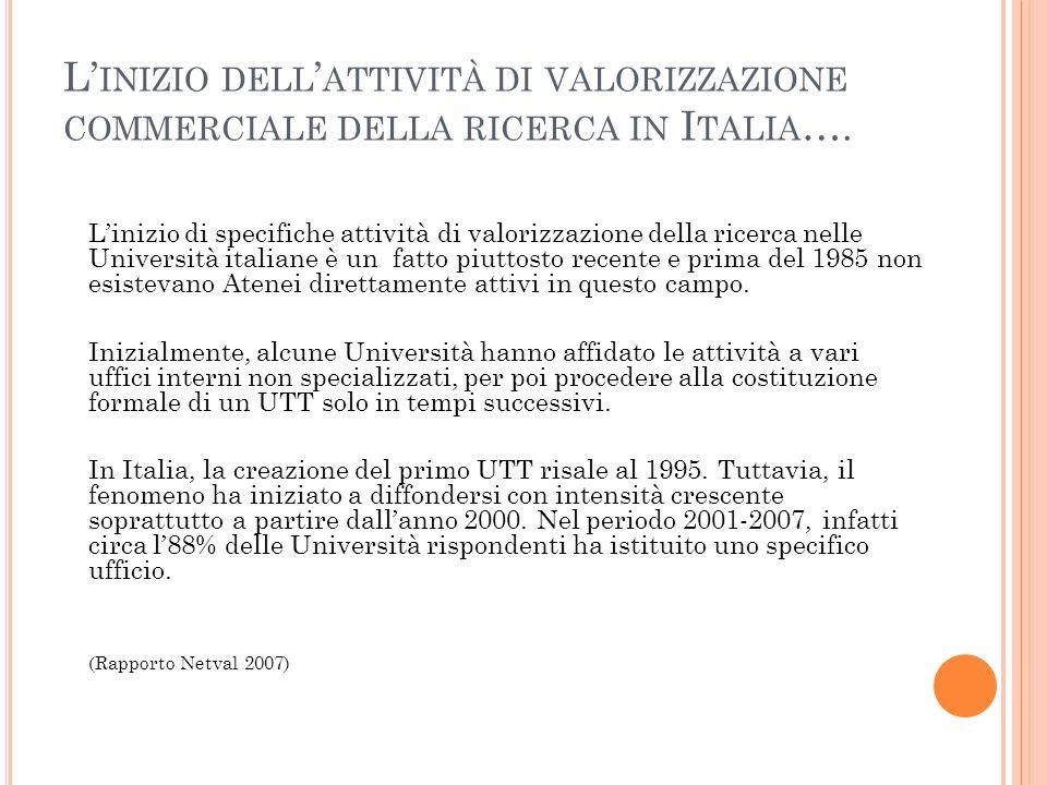L'inizio dell'attività di valorizzazione commerciale della ricerca in Italia….