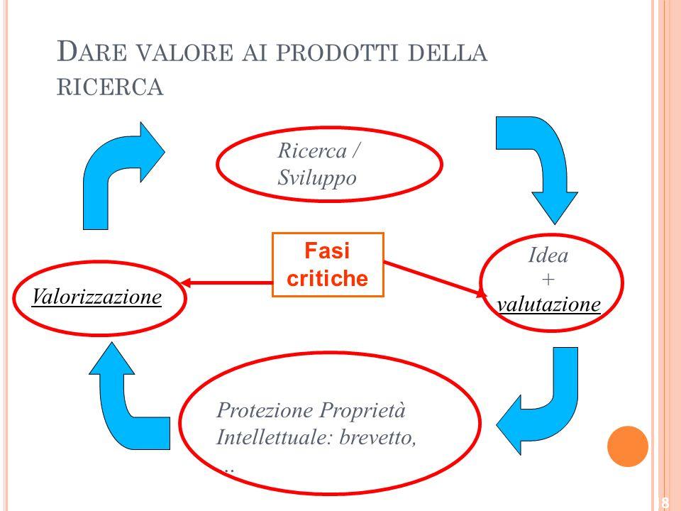 Dare valore ai prodotti della ricerca