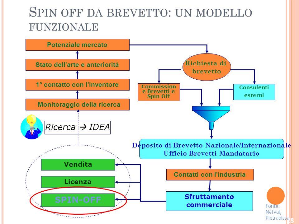 Spin off da brevetto: un modello funzionale
