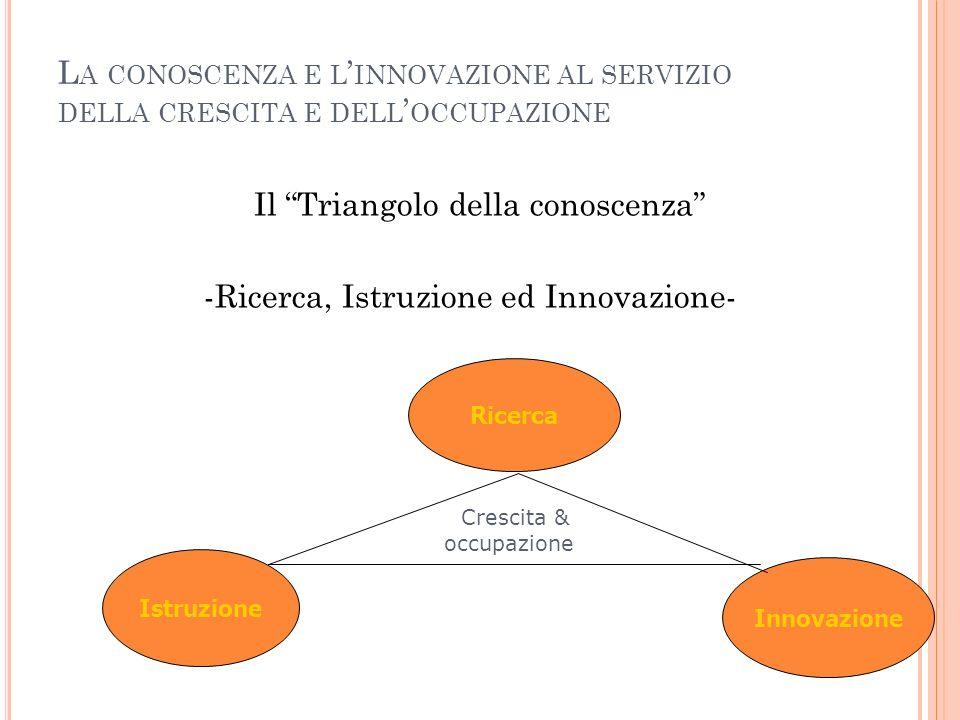 Il Triangolo della conoscenza -Ricerca, Istruzione ed Innovazione-