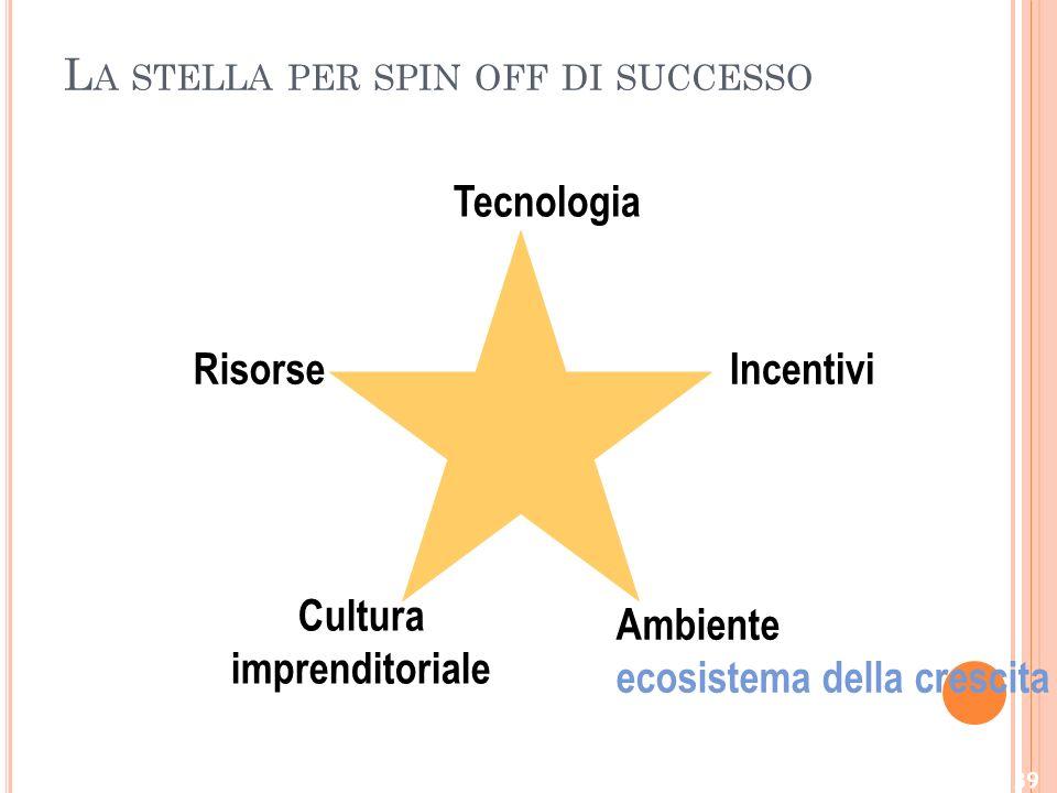 La stella per spin off di successo