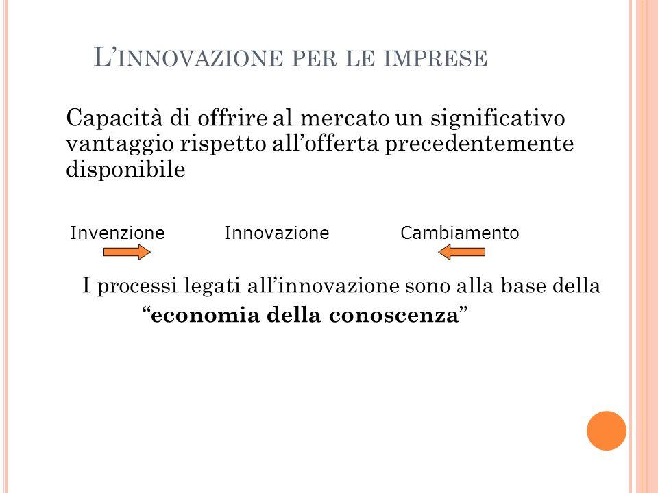 L'innovazione per le imprese