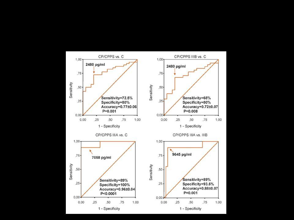 Valore predittivo di IL8 nella diagnosi di CP/CPPS