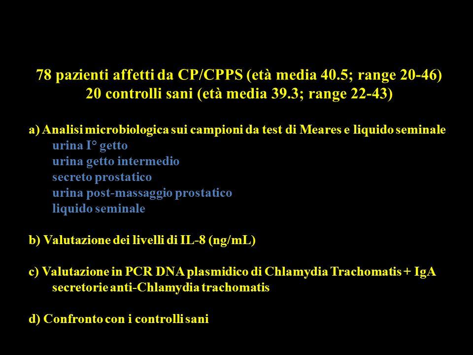 PROTOCOLLO DI STUDIO 78 pazienti affetti da CP/CPPS (età media 40.5; range 20-46) 20 controlli sani (età media 39.3; range 22-43)