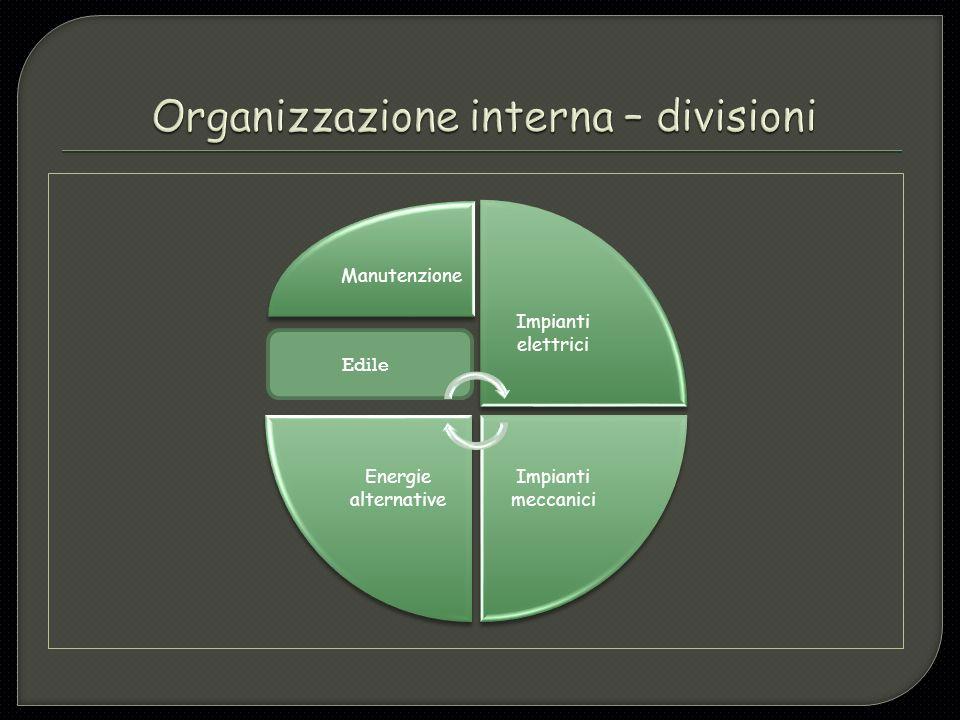 Organizzazione interna – divisioni