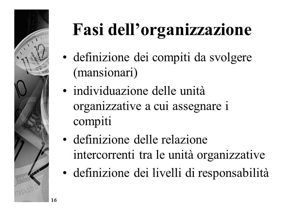 Fasi dell'organizzazione