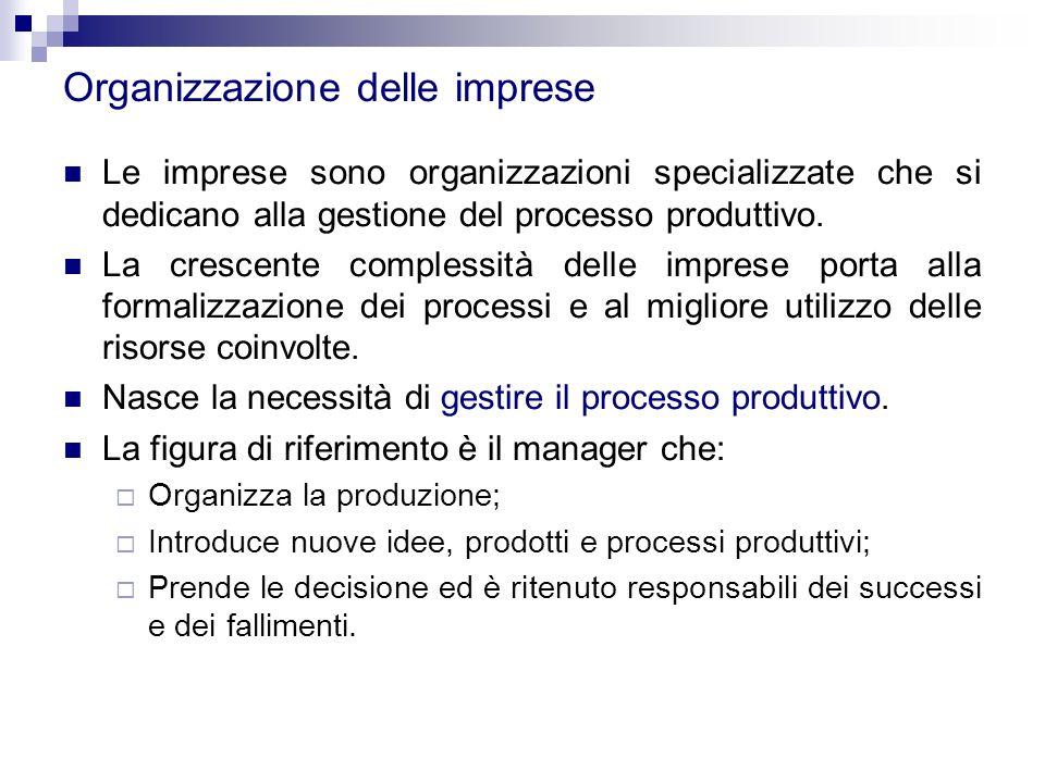 Organizzazione delle imprese