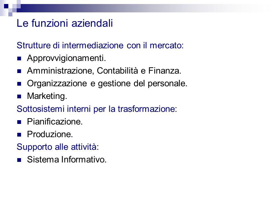 Le funzioni aziendali Strutture di intermediazione con il mercato: