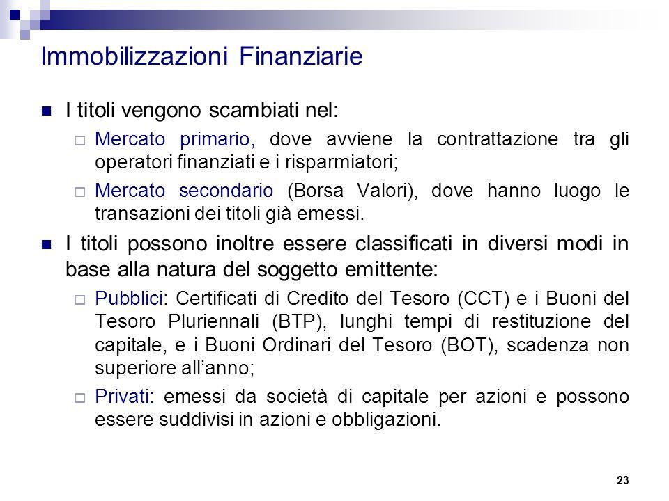 Immobilizzazioni Finanziarie