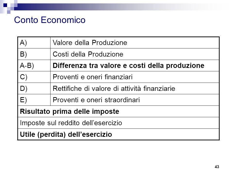 Conto Economico A) Valore della Produzione B) Costi della Produzione