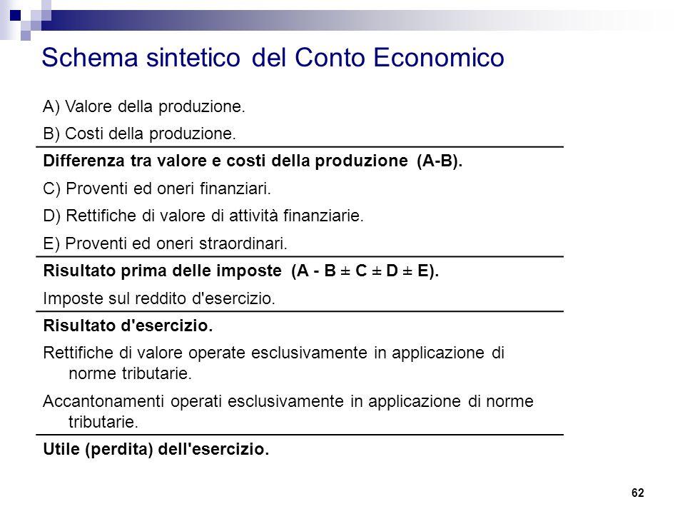 Schema sintetico del Conto Economico