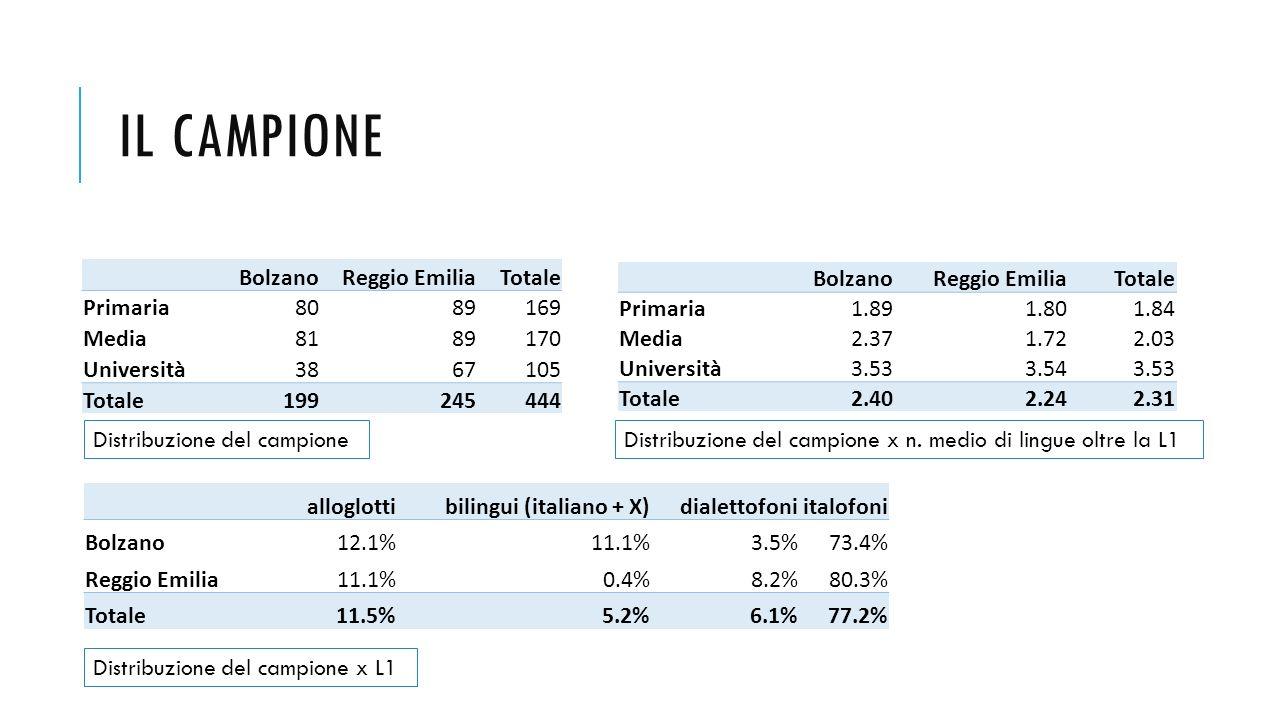 Il campione Bolzano Reggio Emilia Totale Primaria 80 89 169 Media 81