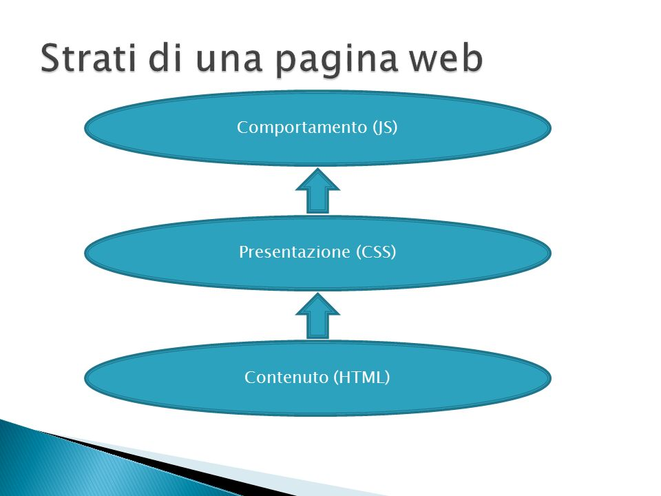 Strati di una pagina web