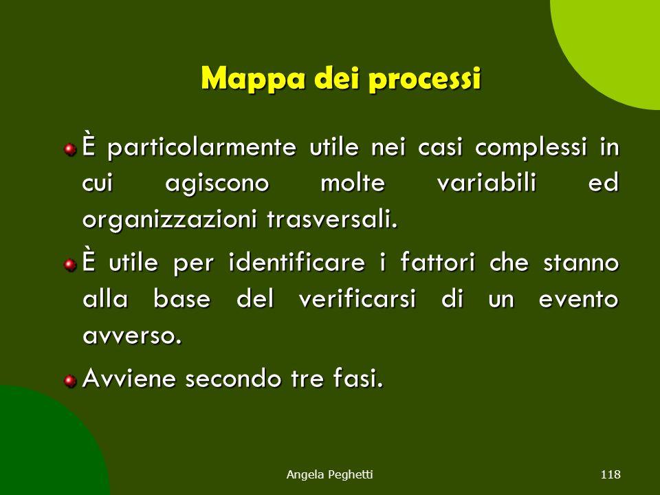 Mappa dei processi È particolarmente utile nei casi complessi in cui agiscono molte variabili ed organizzazioni trasversali.