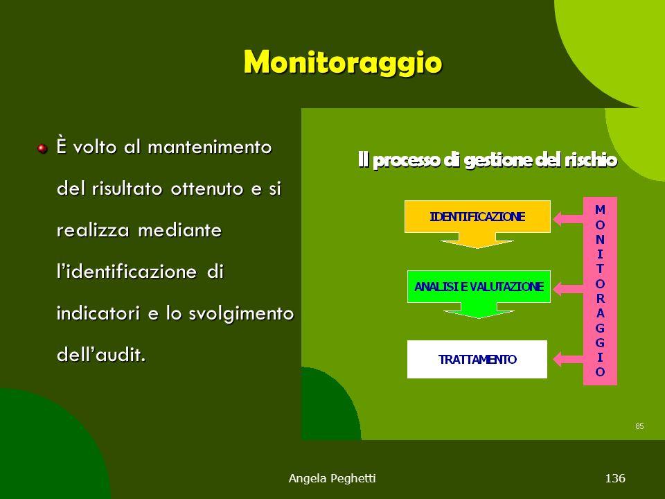 Monitoraggio È volto al mantenimento del risultato ottenuto e si realizza mediante l'identificazione di indicatori e lo svolgimento dell'audit.